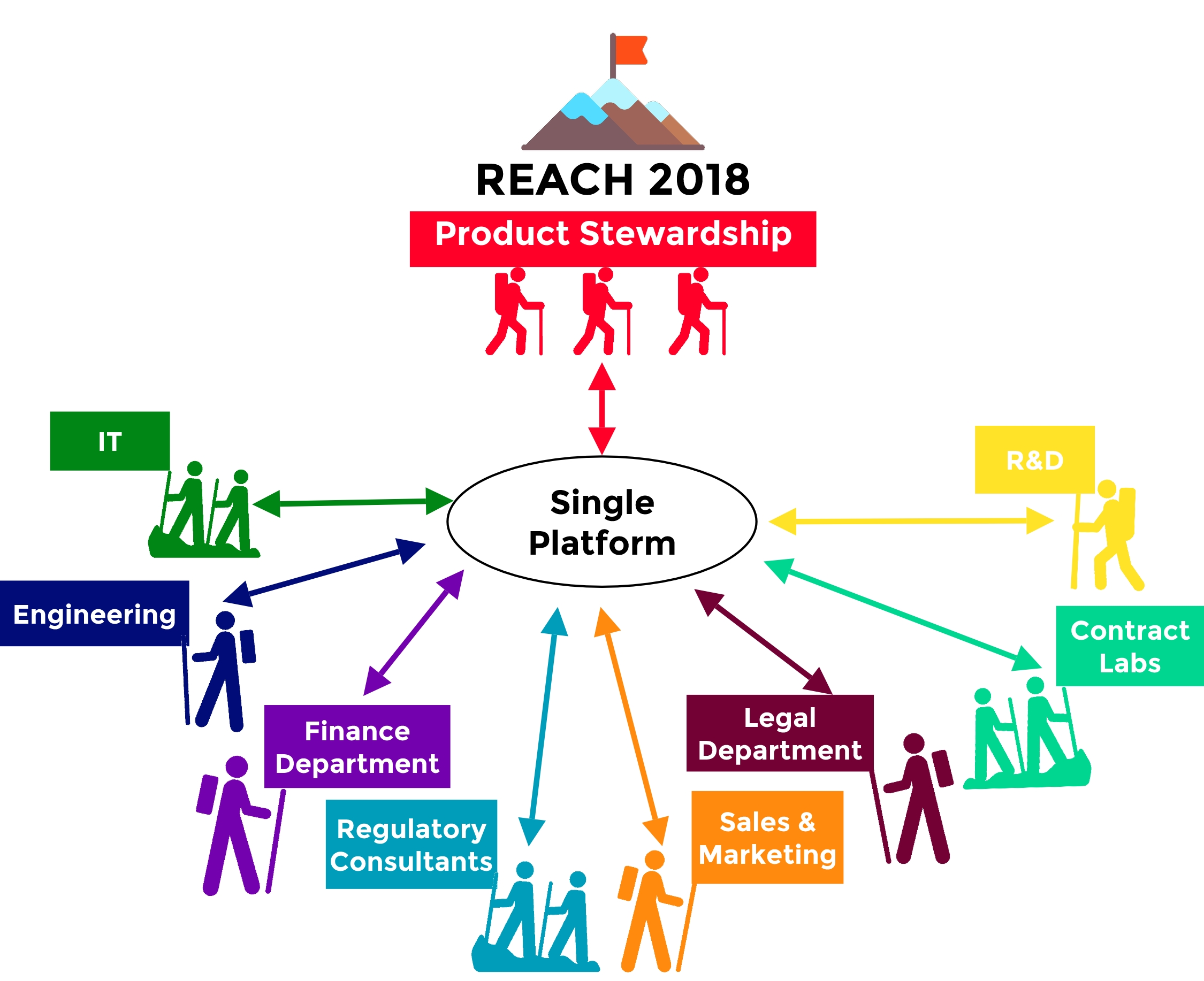 solution to reach - organized team work - management registration